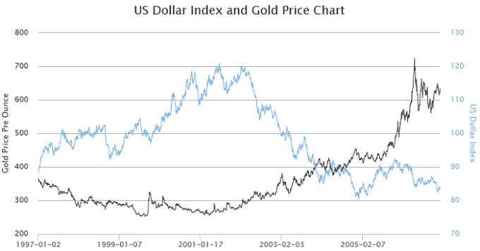 Indeks vrijednosti dolara i cijene zlata Izvor: goldpriceoz.com