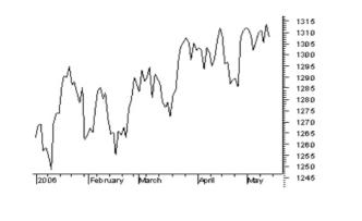 linijski-grafikon